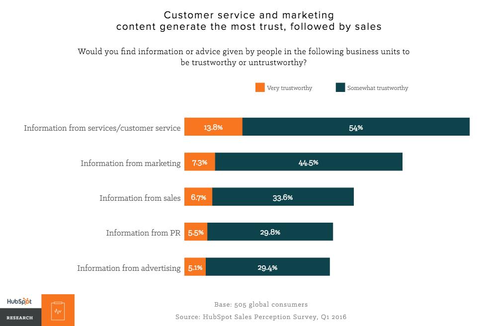 Customer Service are more trusted