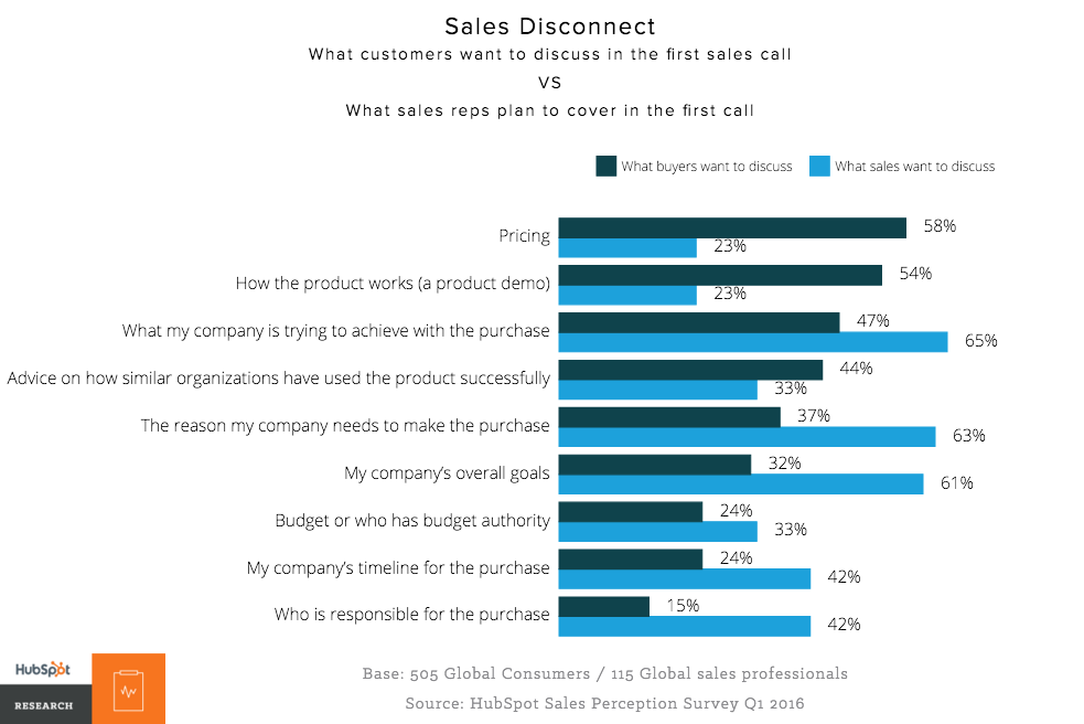 The Sales Disconnect
