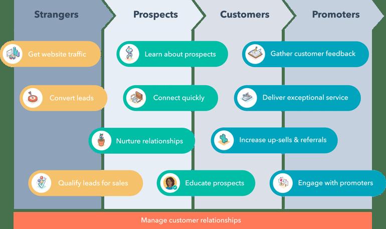 HubSpot methodology
