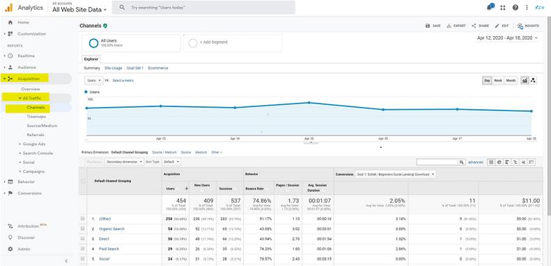 google-analytics-all-traffic-channels