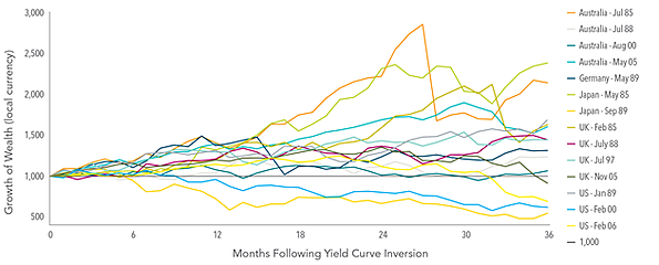 global bond yield curve inversions