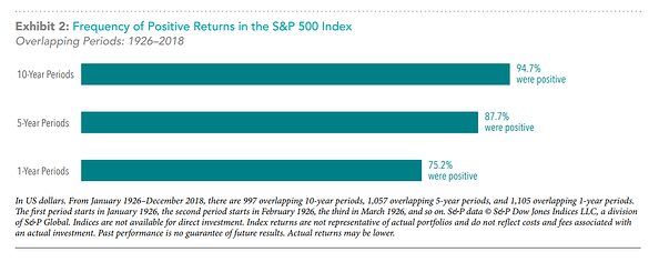 The Uncommon Average - Frequency of Positive Returns S&P 500 Index since 1926