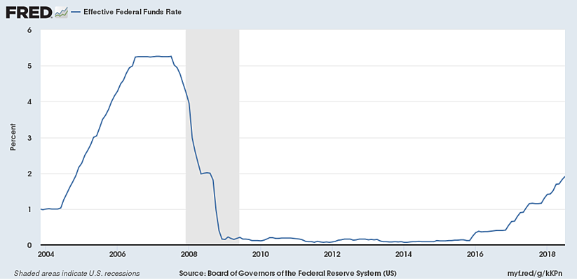 Focus on Fixed Income Performance Since the Federal Reserve Began Raising Short-term Interest Rates