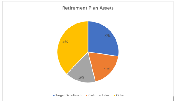 Are Your Plan Investments Independent of Your Provider?