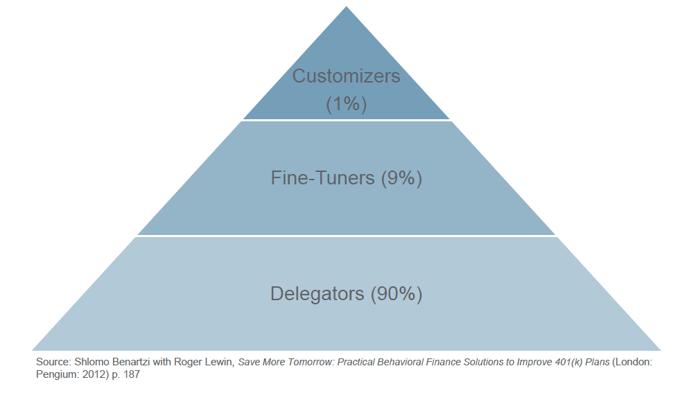 Investment Menu Design - Tiers