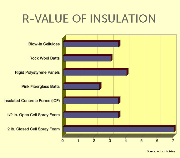 R Value Chart Bellevue Garage Door Company Discusses The