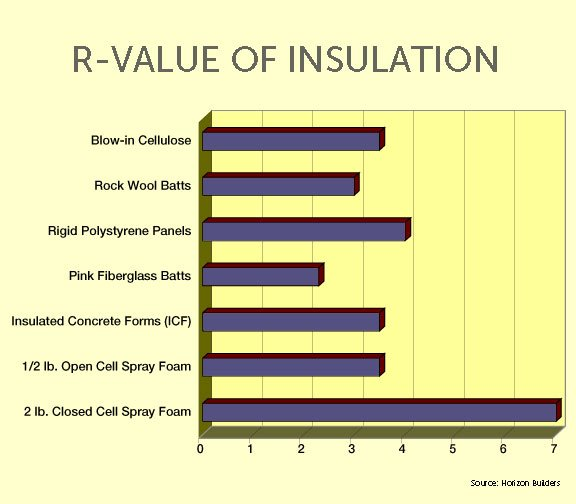 Image gallery r value chart for Window insulation values
