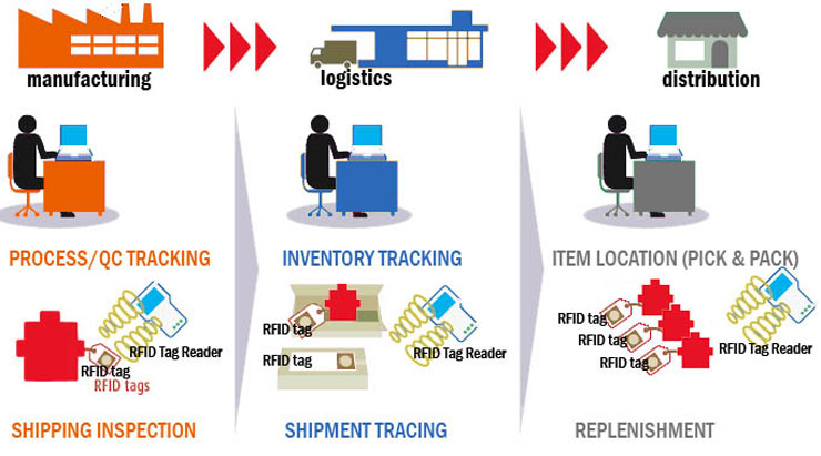 Low-Cost RFID Tags May Automate Every Kind of Inventory