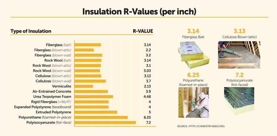Insulation r values chart for R value chart