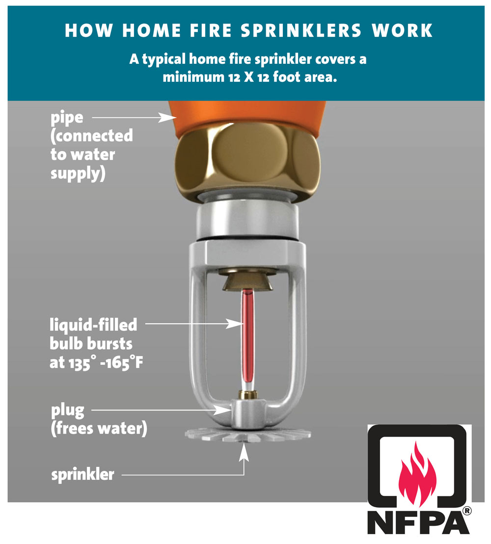 NFPA_How_it_Works_web