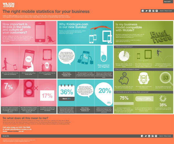 INFOGRAPHIC: The Right Mobile Statistics