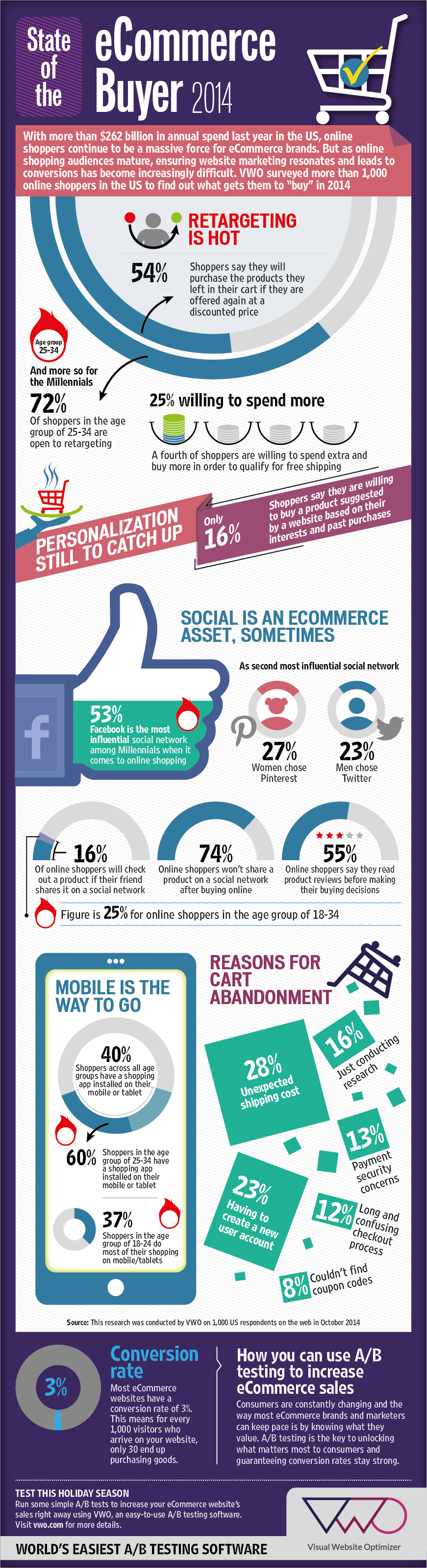 Infographic vwo ecommerce survey 2014 what makes shoppers buy click to get the full image ecommerceinfographic fandeluxe Images
