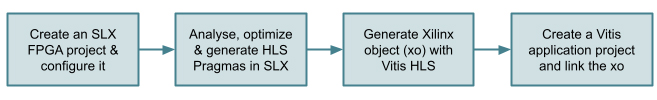 Figure 1: SLX FPGA workflow for Vitis bottom-up projects