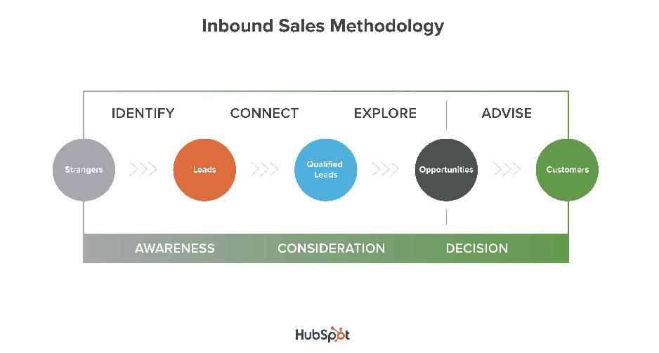 ISC16___Class1___Intro_to_Inbound_Sales.png