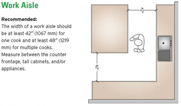 Nkba Guidelines To Know For Kitchen Design