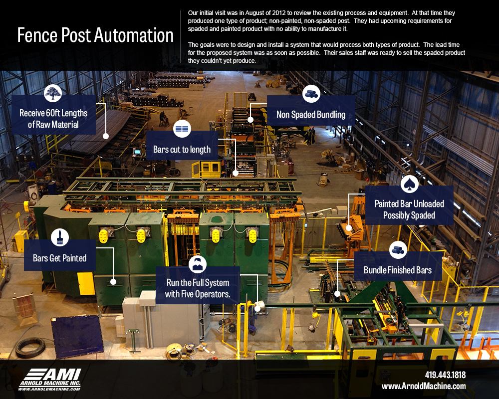 automation-infographic
