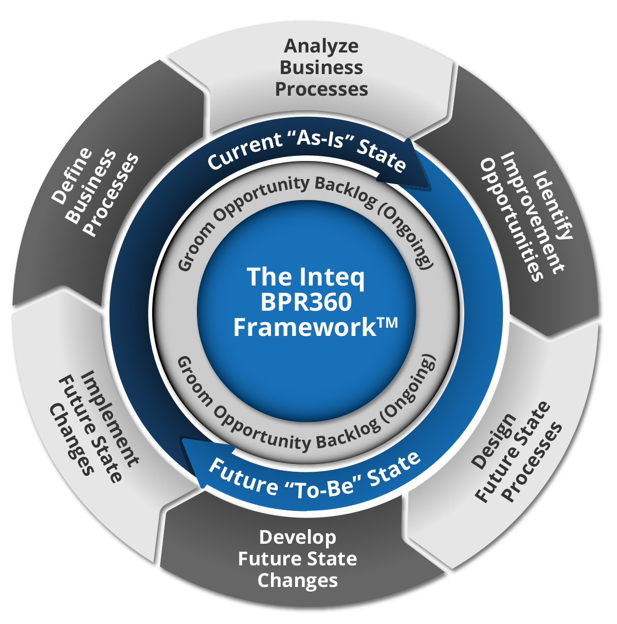 BPR 360 Framework and System Analyst Training