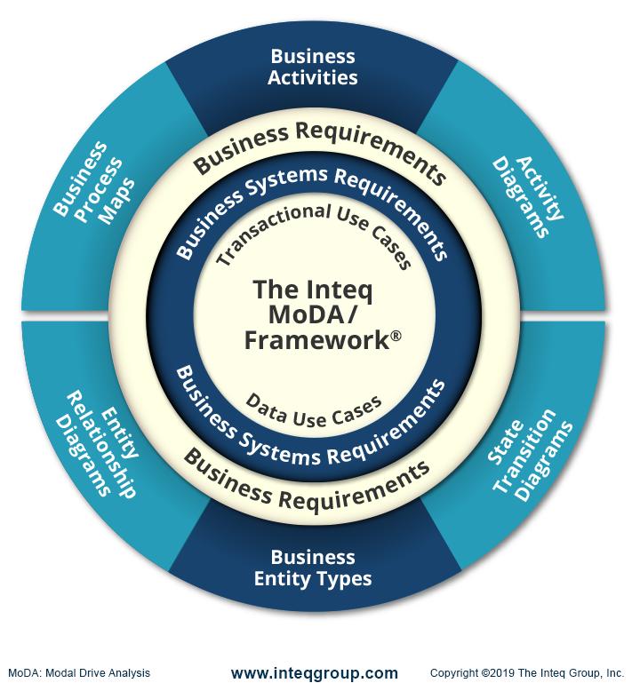 MoDA Framework Business Analysis and System Analyst Training