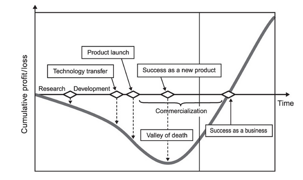 product-development-cycle-profit-loss
