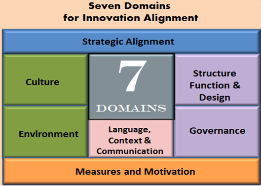 seven_domains_of_innovation_alignment.png