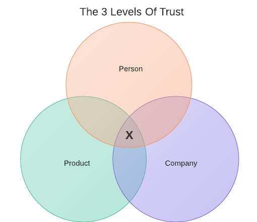 3levels-of-trust