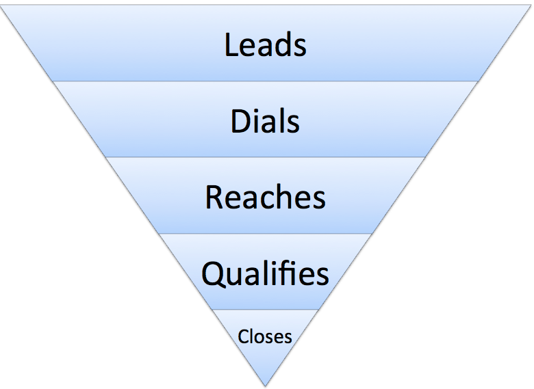 Cold_Calling_Funnel