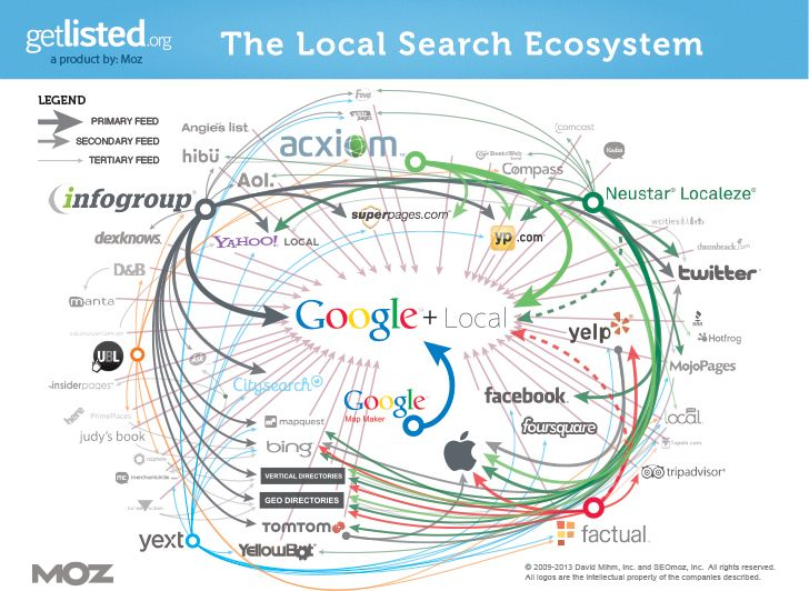 local-search-ecosystem-moz.jpg