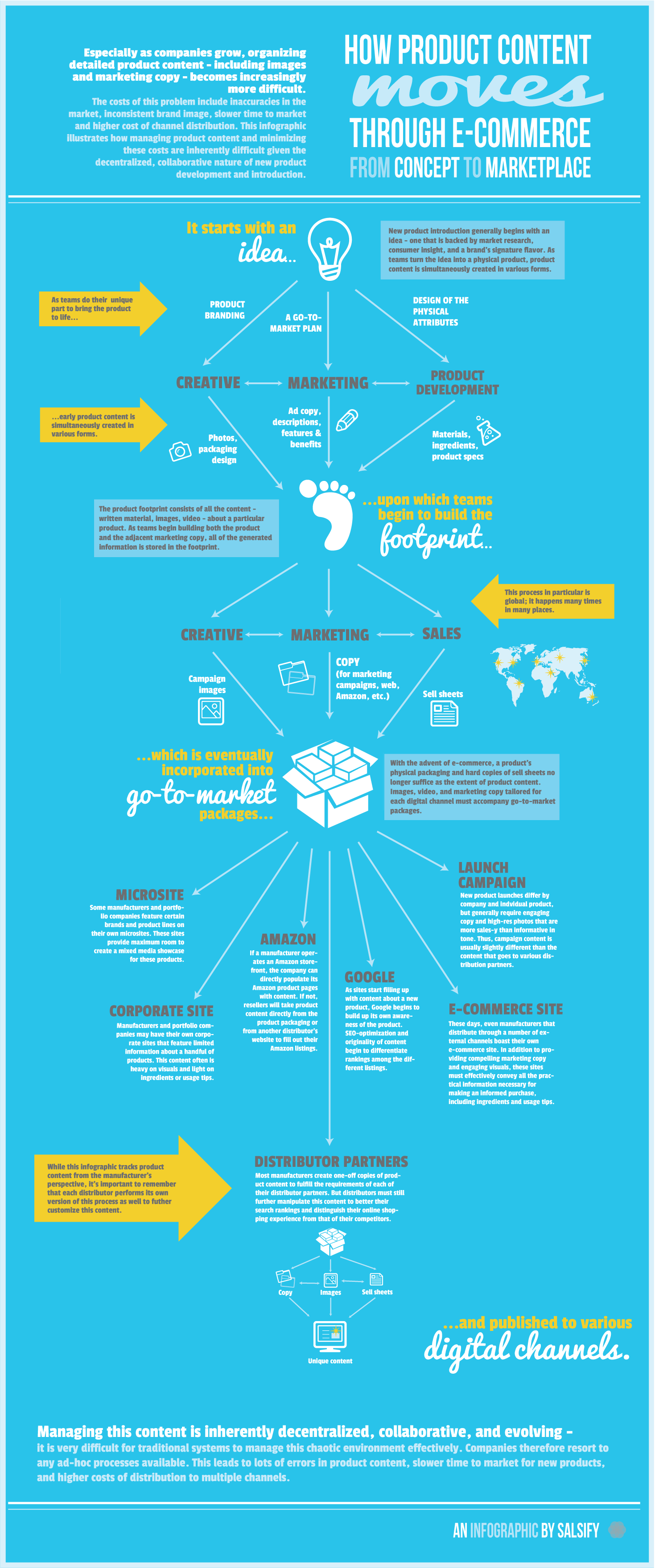 Infographic - How Product Content Moves through E-Commerce