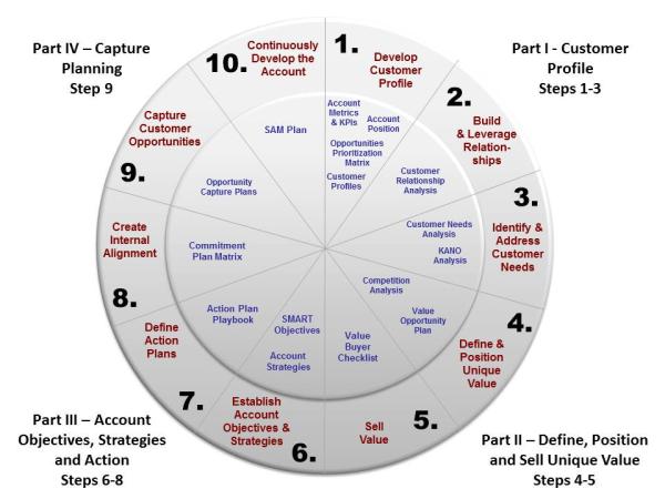 10 Surprising Stats about Strategic Account Management (SAM) Plans