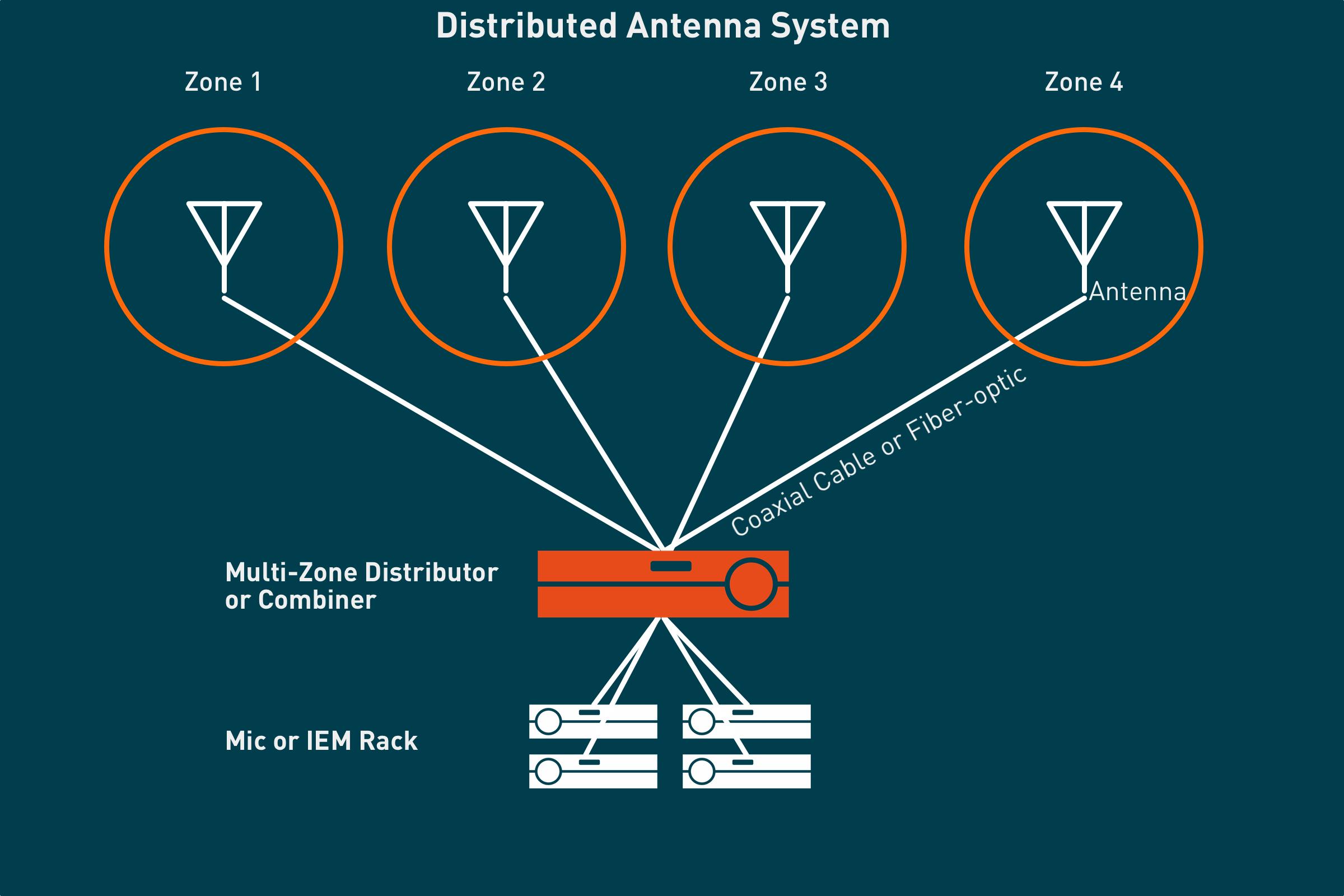 Multizone antenna distribution