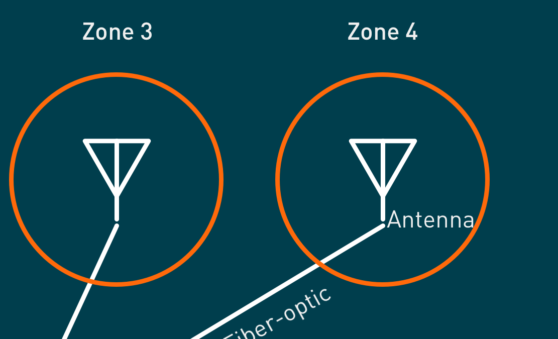 antenna distribution detail