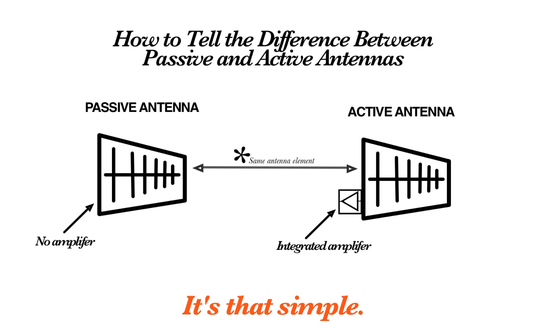 Active vs Passive antennas