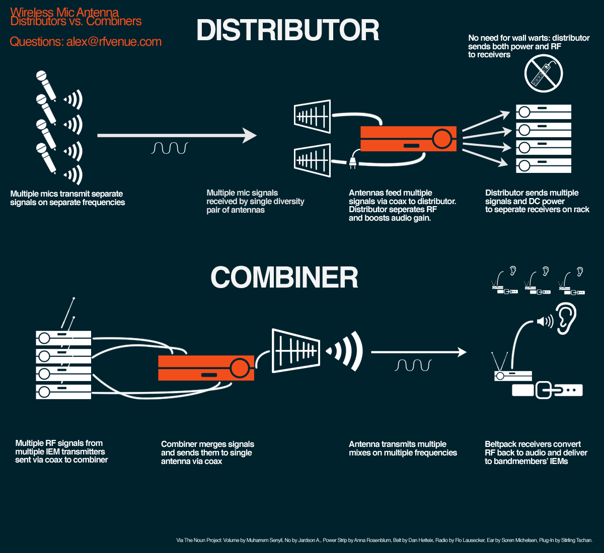 Wireless microphone antenna distribution and combination infographic