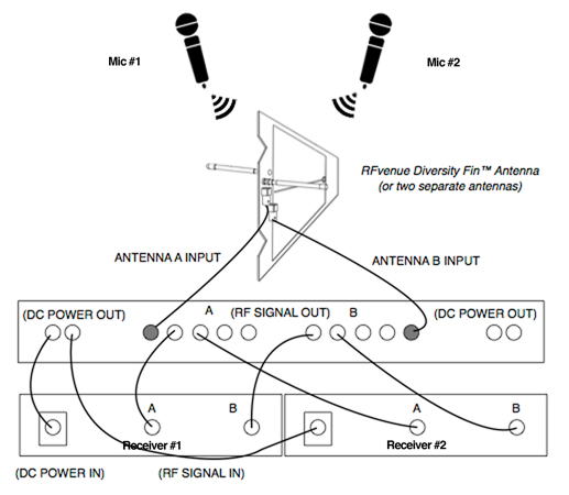 4 Channel UHF antenna distributor configuration diagram