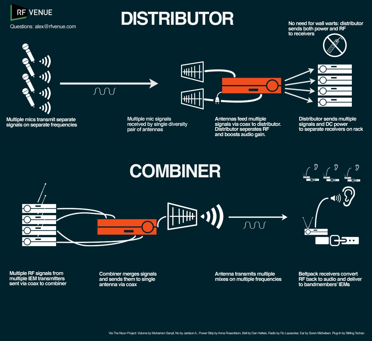 Wireless Microphone Distribution Explained