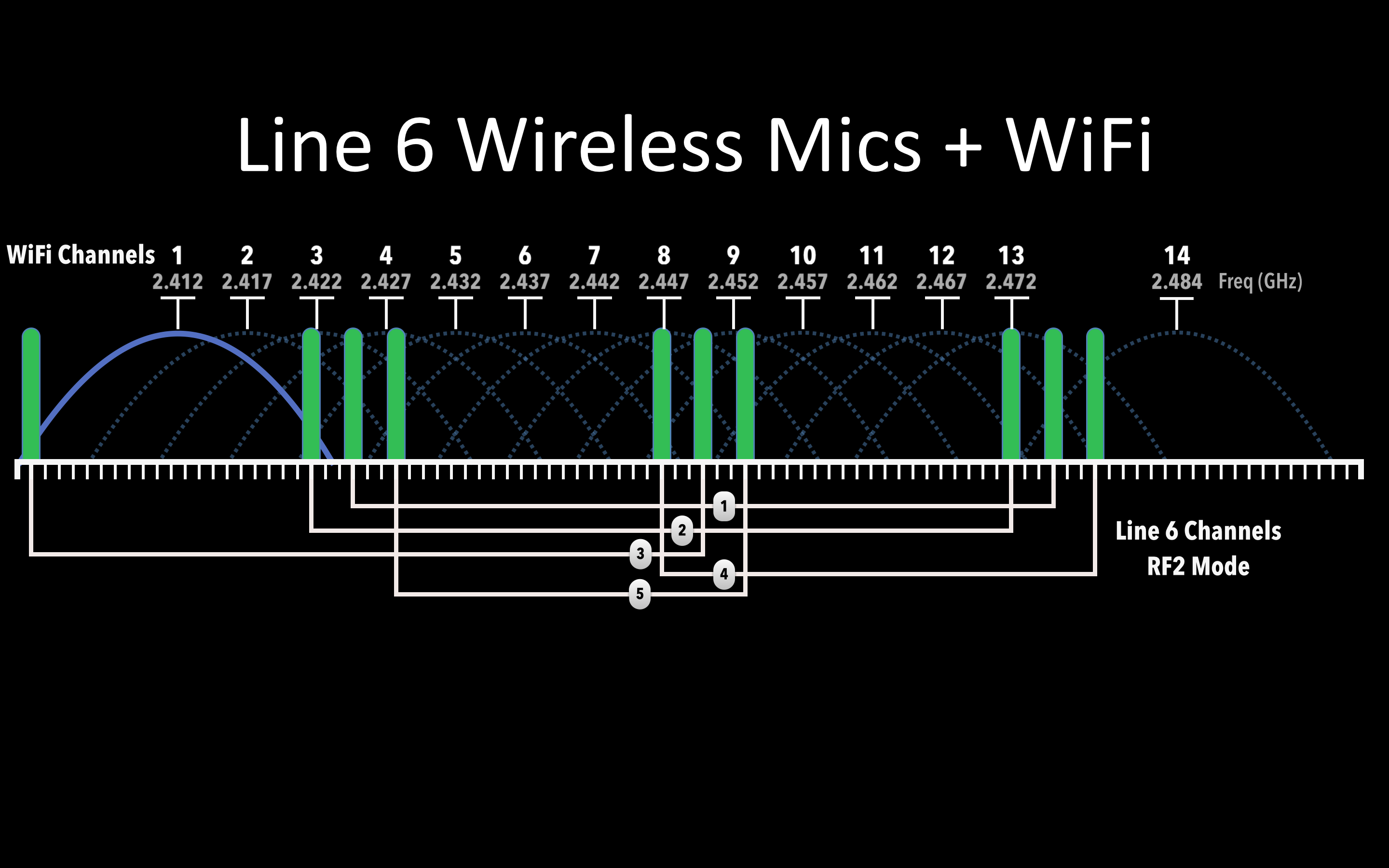 Line 6 RF2 2.4 GHz microphone frequency scheme
