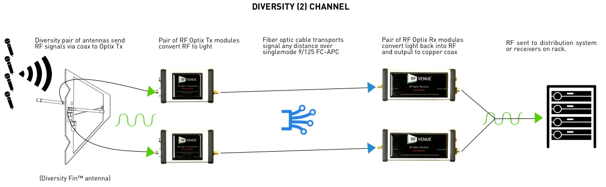 RF Optix RF to fiber optic conversion system diversity signal path