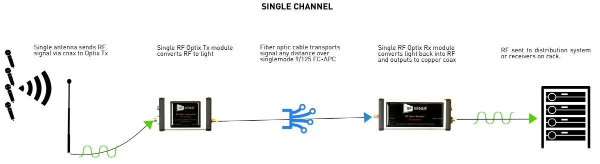 RF Optix RF to fiber optic conversion system single channel signal path