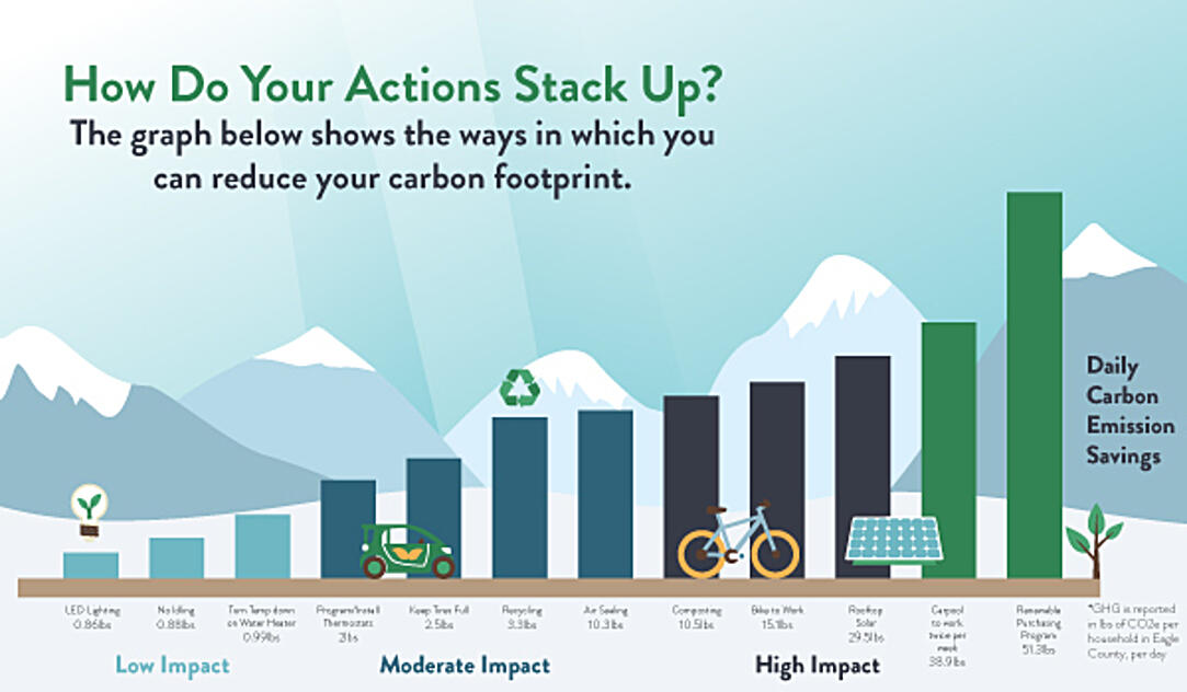 Carbon-Reduction-Graph-for-Newsletter