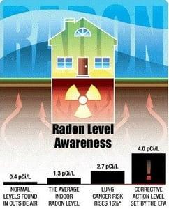 January National Radon Action Month