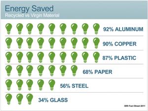 Resource-Depletion-Energy-Saved-2