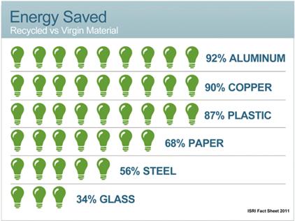 Resource-Depletion-Energy-Saved