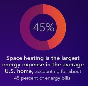 Space Heating Is Most Expensive Source of Energy in Your Home