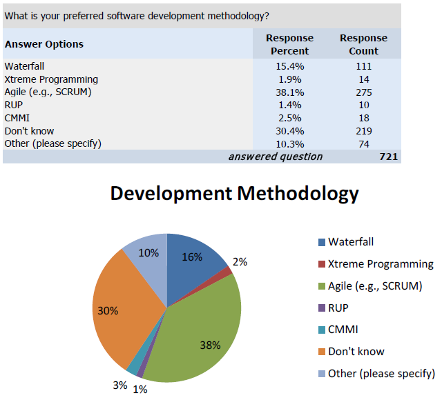 Q11. What is your preferred software development methodology?