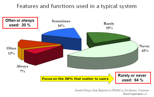 64% of features are eithe rnot used or barely used