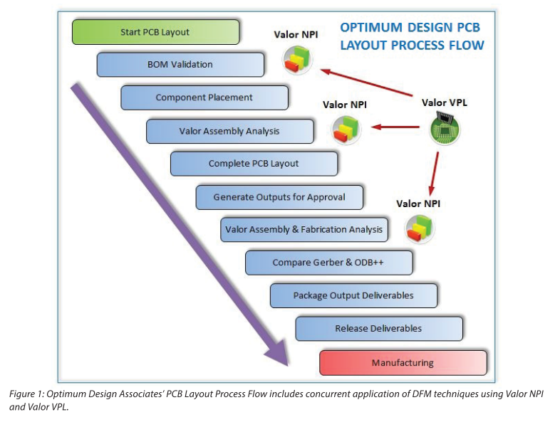 Lean NPI at ODA Part One: Where Are We Now? - Optimum Design