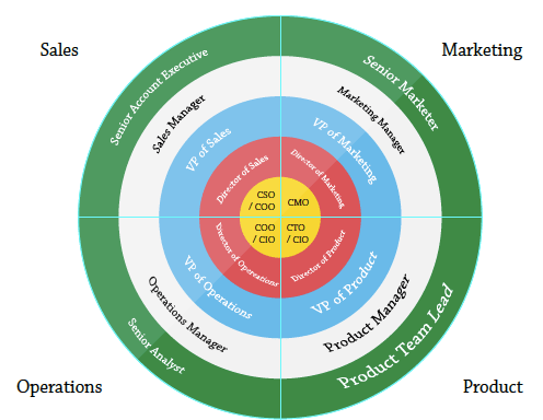 The ABM Bullseye, one of several ABM models - Event Marketing Guide 2020