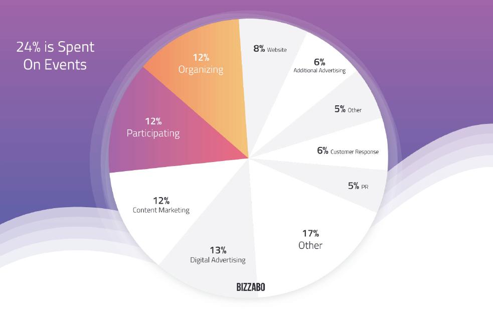 The Average B2B CMO's Event Marketing Budget