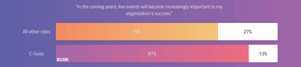 The majority of C-Suite executives believe in the power of live events.