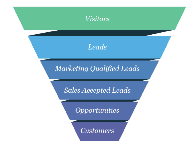 The Event Marketing Funnel - Event Marketing Guide 2020